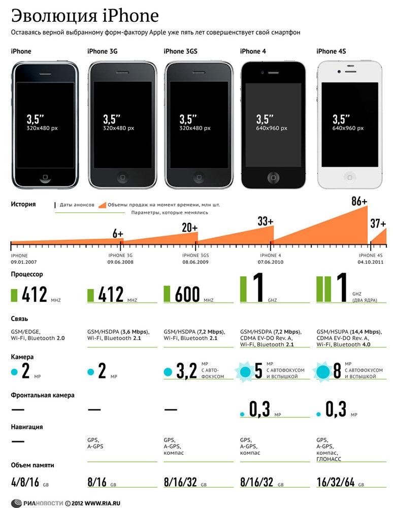 Эволюция iPhone - инфографика