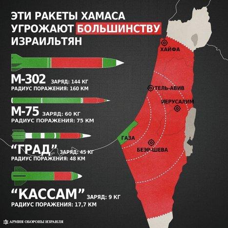 Типы ракет, используемых при обстреле территории государства Израиль.