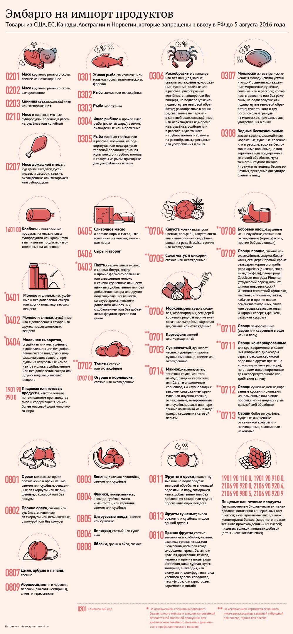 Российские контрсанкции: запрещенные к ввозу продукты