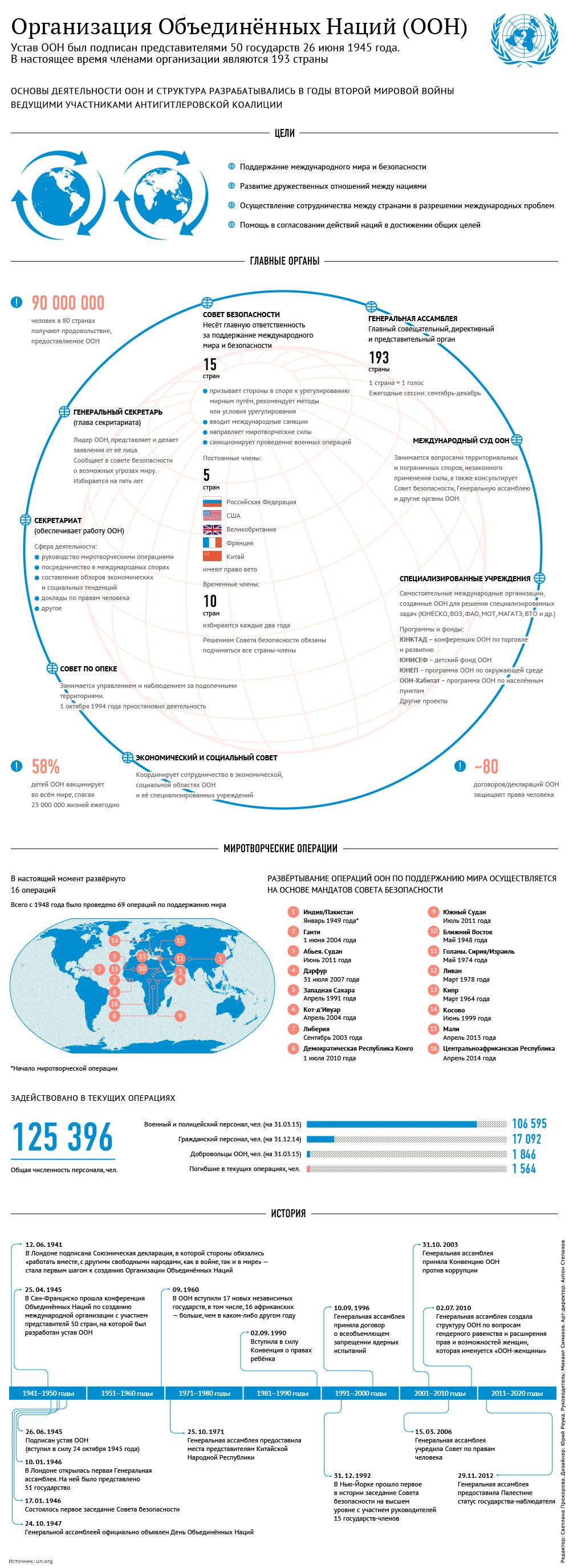 Миротворчество ООН