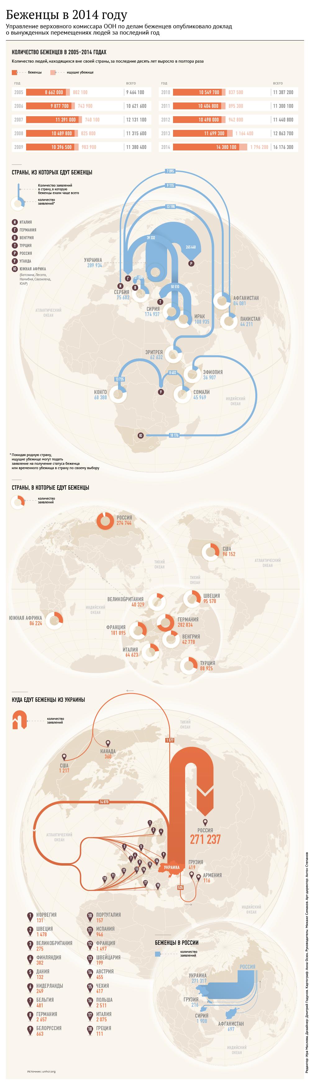 Вынужденные перемещения. Данные ООН о беженцах