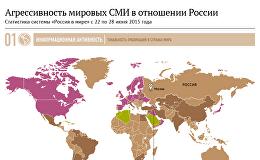 Образ России в мире: анализ зарубежных СМИ