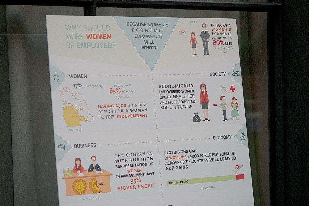 Гостям церемонии была наглядно представлена информация о положении с правами женщин в Грузии.