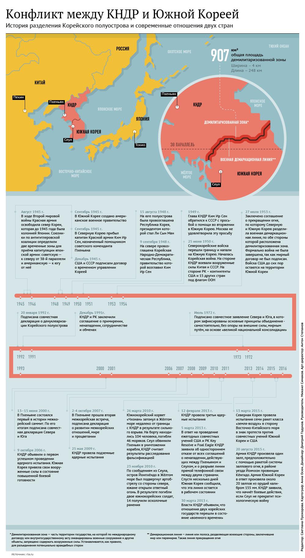 Ситуация на Корейском полуострове