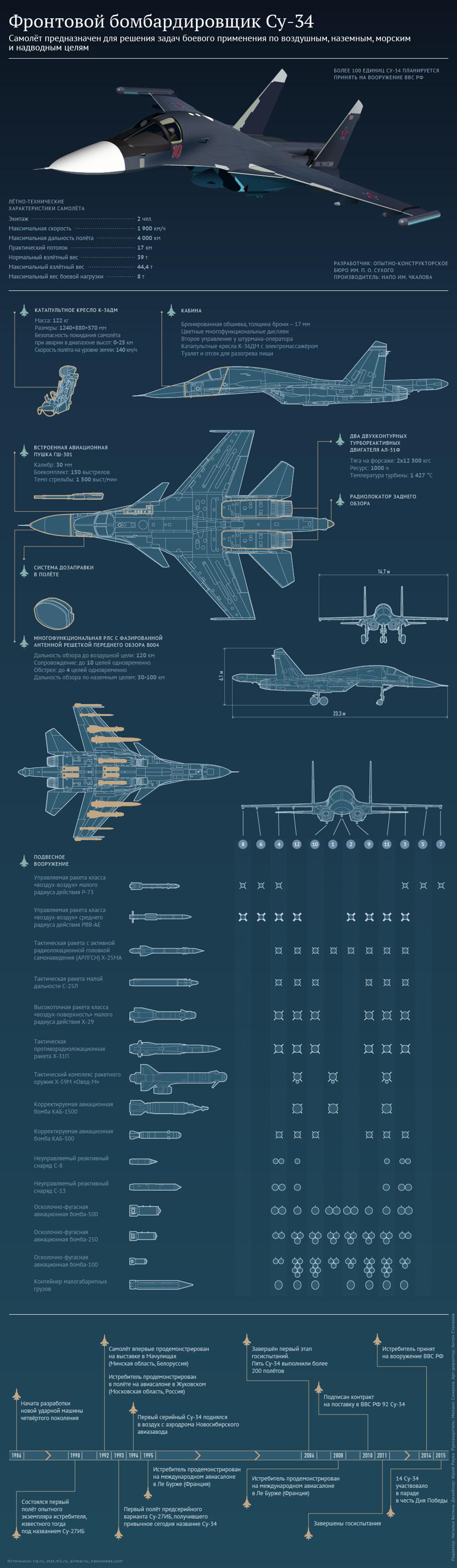 Характеристики бомбардировщика Су-34