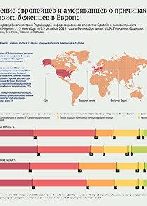 Мнение европейцев и американцев о причинах кризиса с беженцами в Европе