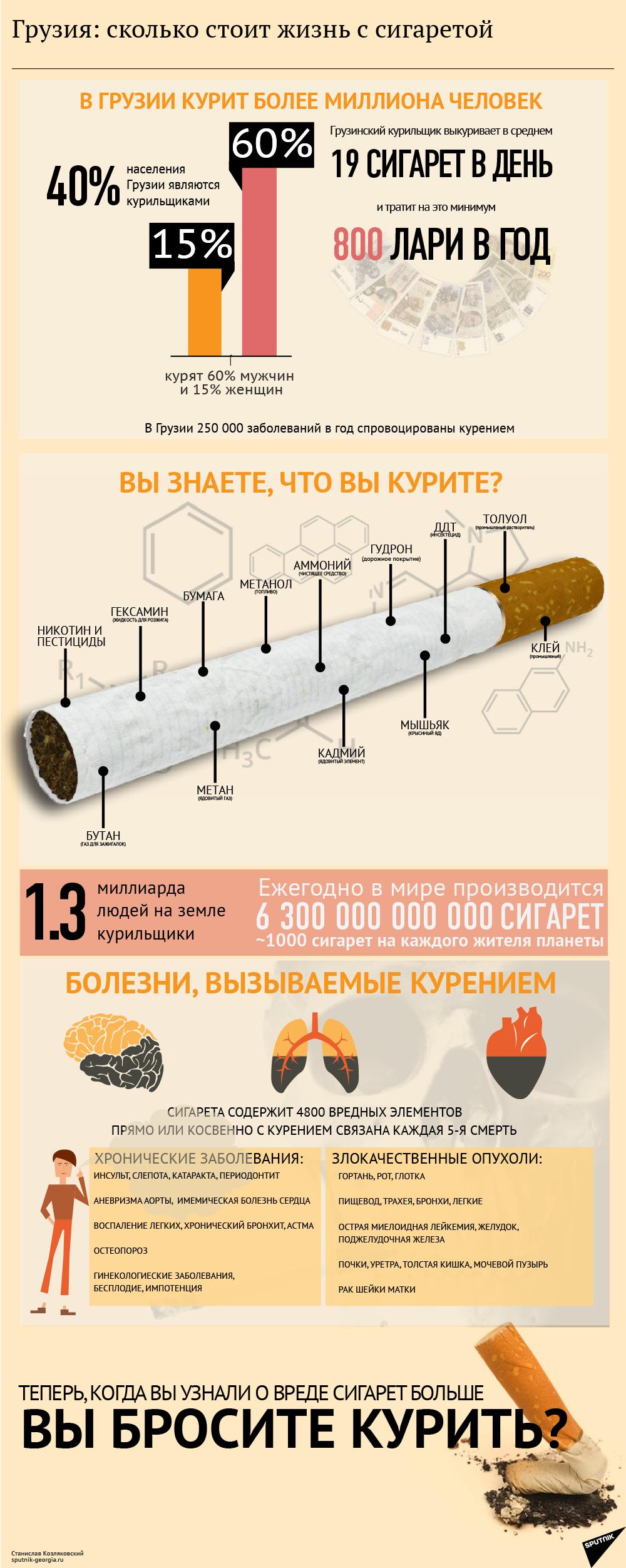 Сколько стоит жизнь с сигаретой