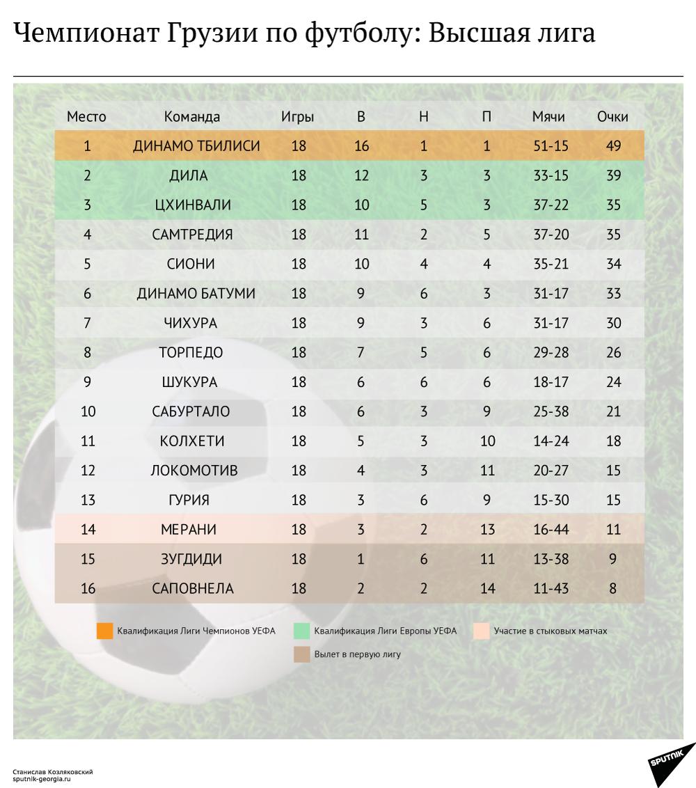 высшая лига результаты футбол