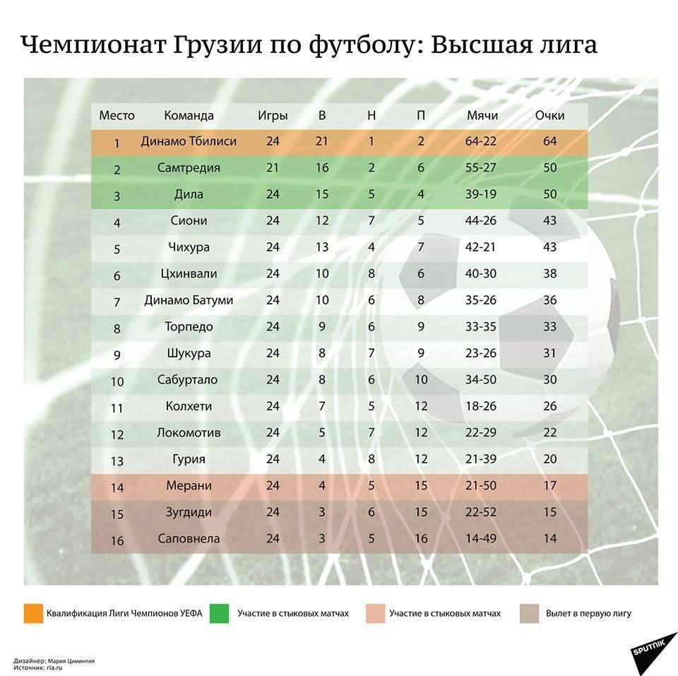 Чемпионат Грузии по футболу. Итоги XIV тура