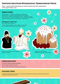 Светлое Христово воскресение. Православная Пасха