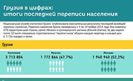 Грузия в цифрах: итоги последней переписи населения