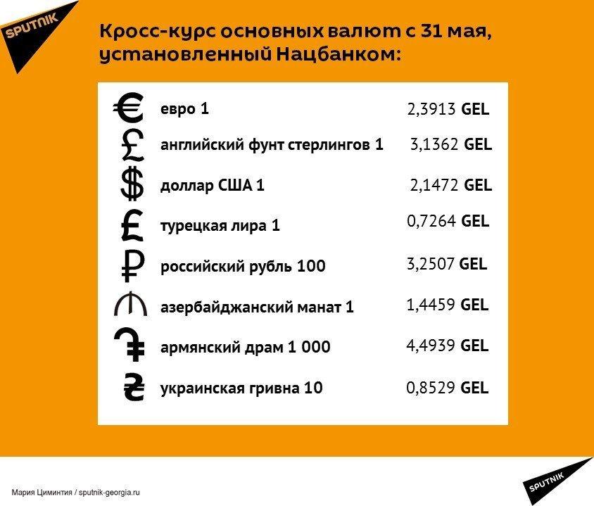 Кросс-курс основных валют с 31 мая