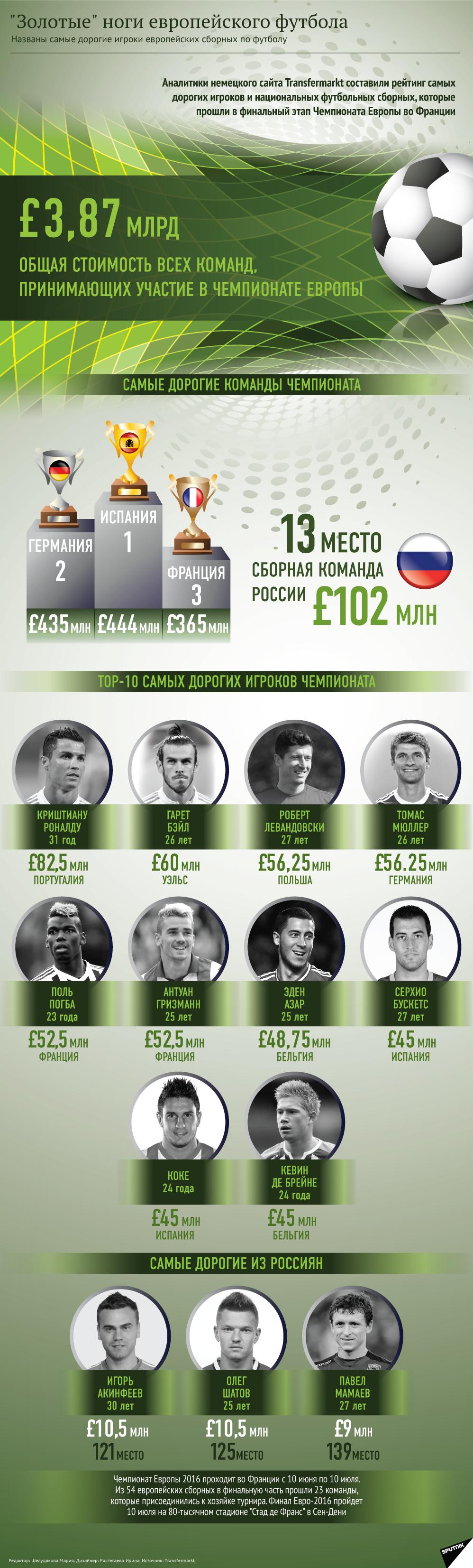 Самые дорогие футболисты на Евро-2016