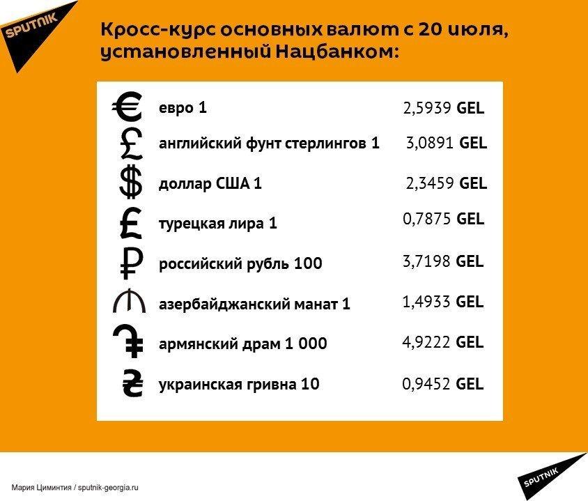 Кросс-курс основных валют с 20 июля