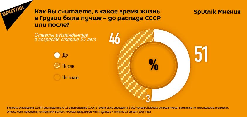 Опрос: Как вы считаете, в какое время жизнь в Грузии была лучше - до распада СССР или после