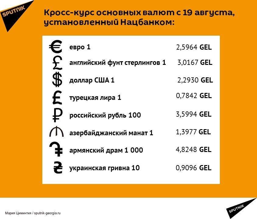 Кросс-курс основных валют с 19 августа