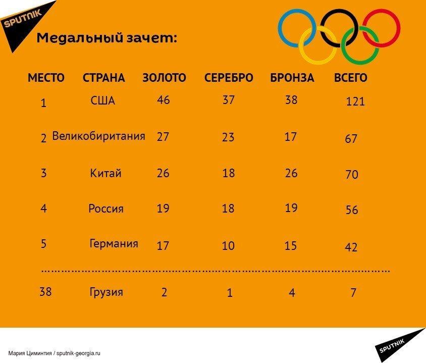 Итоги Олимпиады в Рио таблица медалей и другие результаты Итоги xxxi Олимпийских Игр в Рио де Жанейро
