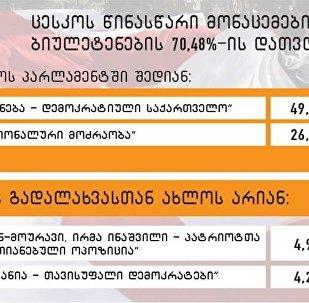 ცესკოს წინასწარი მონაცემები: ქართული ოცნება - 70,48%
