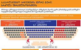Выборы в Грузии - второй тур, ГРУЗИНСКАЯ ВЕРСИЯ