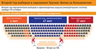 Выборы в Грузии - второй тур