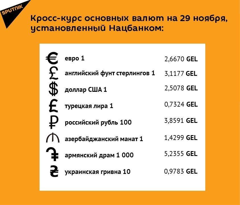 Кросс-курс основных валют на 29 ноября