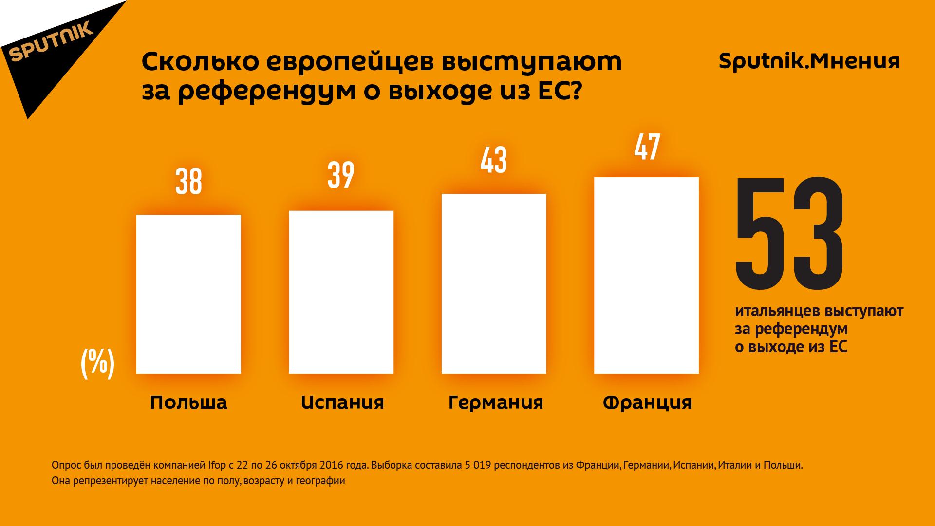 Сколько европейцев выступают за референдум о выходе из ЕС?