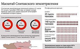 Масштаб Спитакского землетрясения