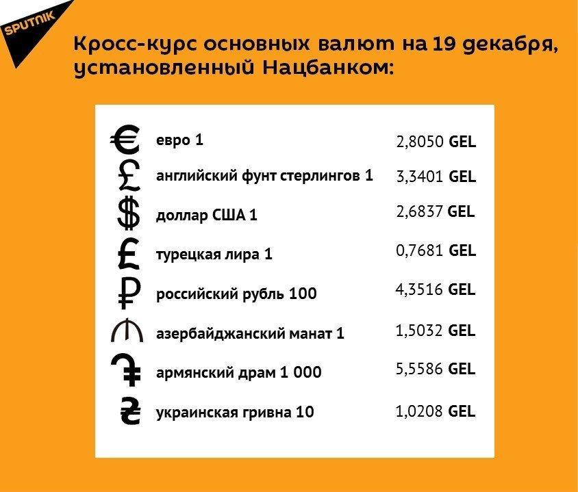 Кросс-курс основных валют на 19 декабря