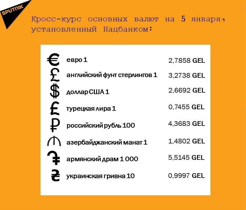 Кросс-курс основных валют на 5 января