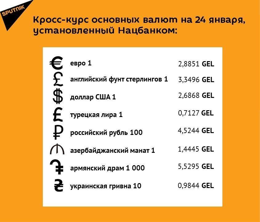 Кросс-курс основных валют на 24 января