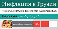 Инфляция в Грузии