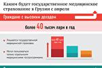 Медицинское страхование в Грузии