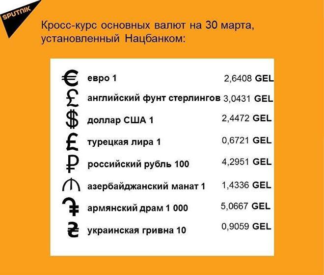 Кросс-курс основных валют на 30 марта
