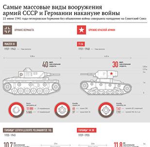 Вооружения армий СССР и Германии накануне войны
