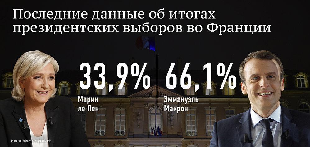 Последние данные по второму туру президентских выборов во Франции