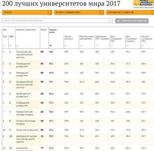 Рейтинг лучших университетов мира 2017