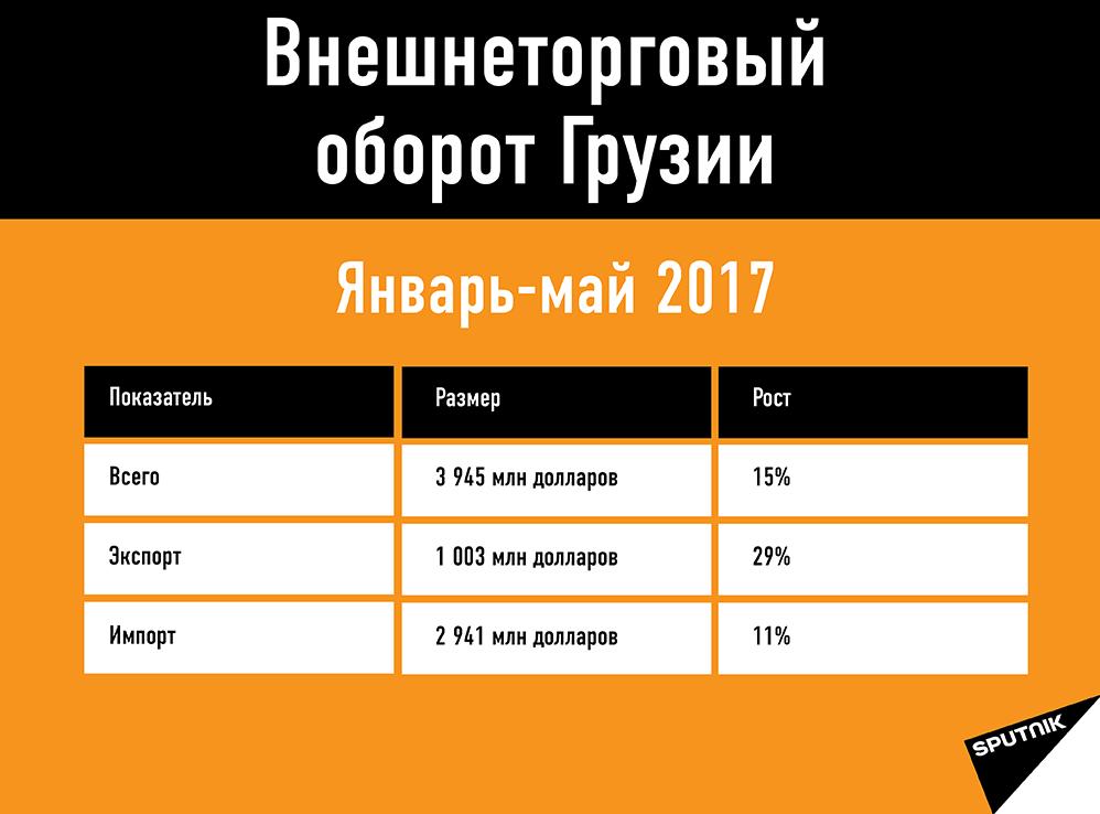 Статистика внешнеторгового оборота Грузии за пять месяцев 2017 года