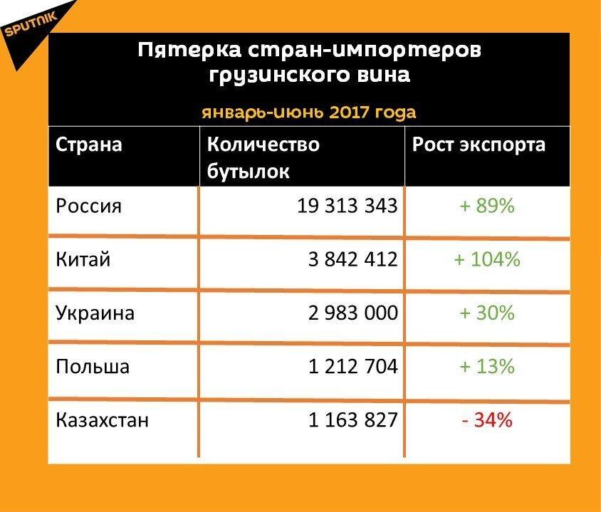 Статистика экспорта грузинского вина за шесть месяцев 2017 года