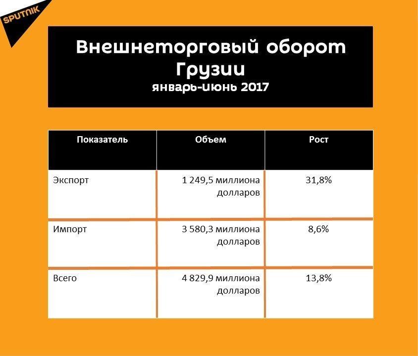 Статистика внешнеторгового оборота Грузии за шесть месяцев 2017 года