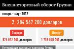 Внешнеторговый оборот Грузии