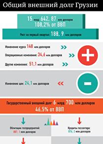 Общий внешний долг Грузии