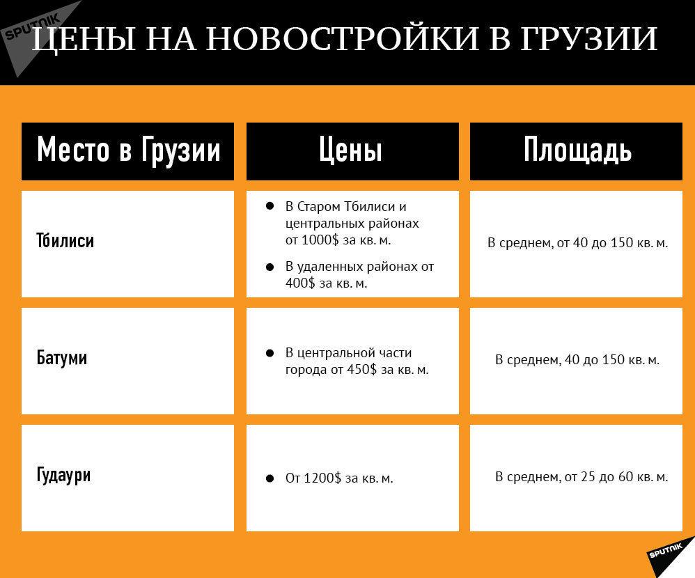 Цены на новостройки в Грузии