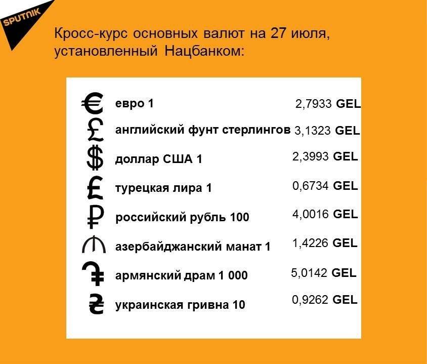 Кросс-курс основных валют на 27 июля