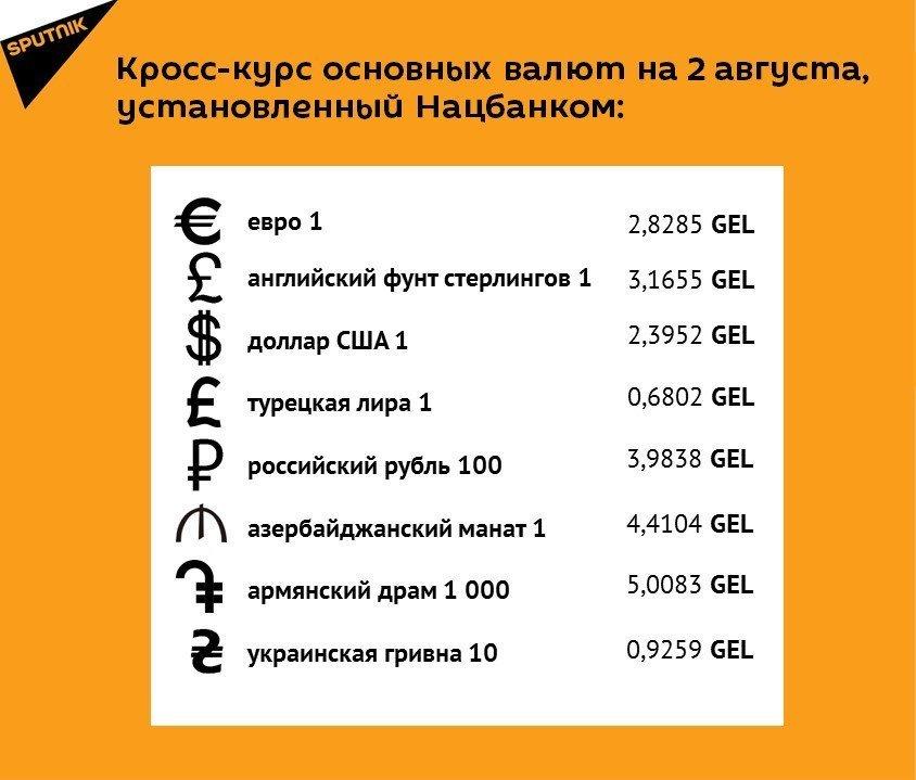 Кросс-курс основных валют на 2 августа