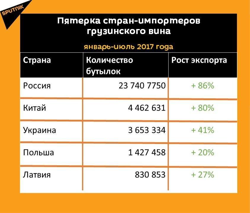 Статистика экспорта грузинского вина за семь месяцев 2017 года