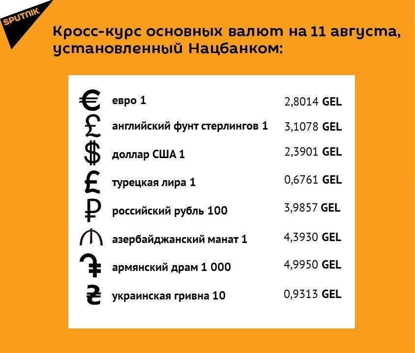 Кросс-курс основных валют на 11 августа