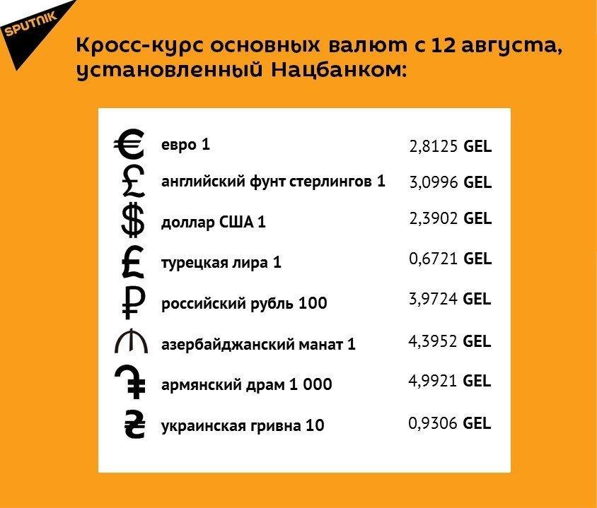 Кросс-курс основных валют с 12 августа