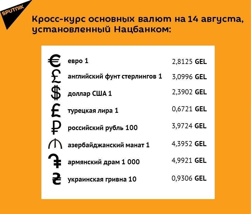 Кросс-курс основных валют на 14 августа