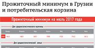 Прожиточный минимум в Грузии