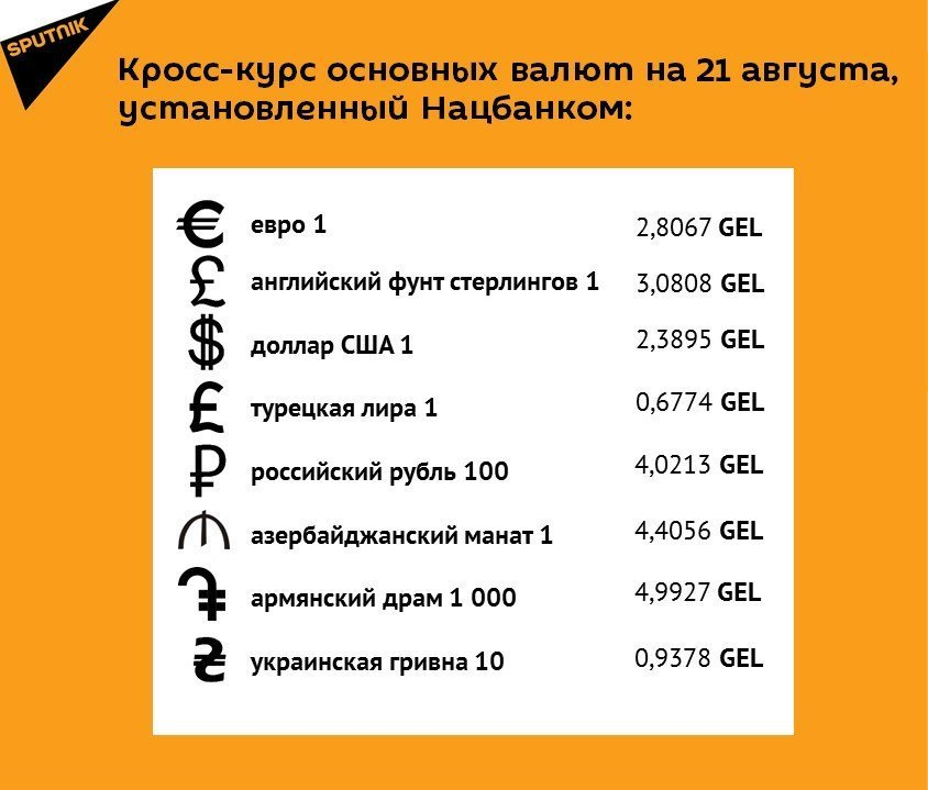 Кросс-курс основных валют на 21 августа